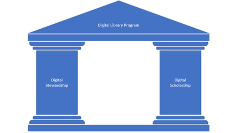 diagram of house with Digital Library Program as roof and Digital Scholarship and Digital Stewardship as two pillars