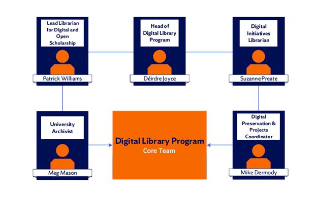 diagram of digital library core team