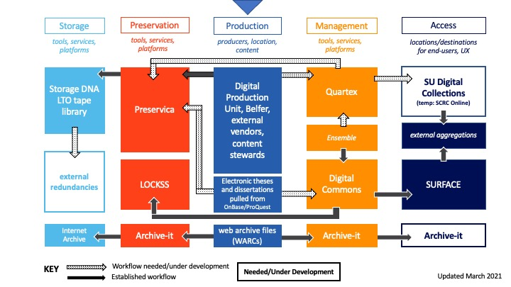 diagram of Digital Library Program technical infrastructure